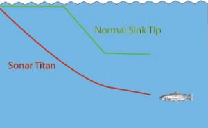 Sa Sonar Titan Triple Density Sinking Fly Line Fly